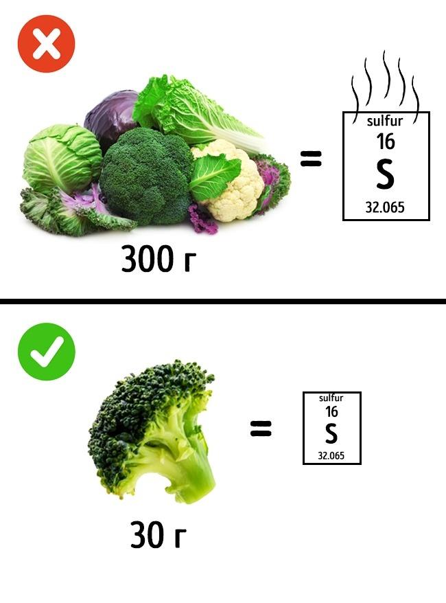 Влияние продуктов питания на наш запах