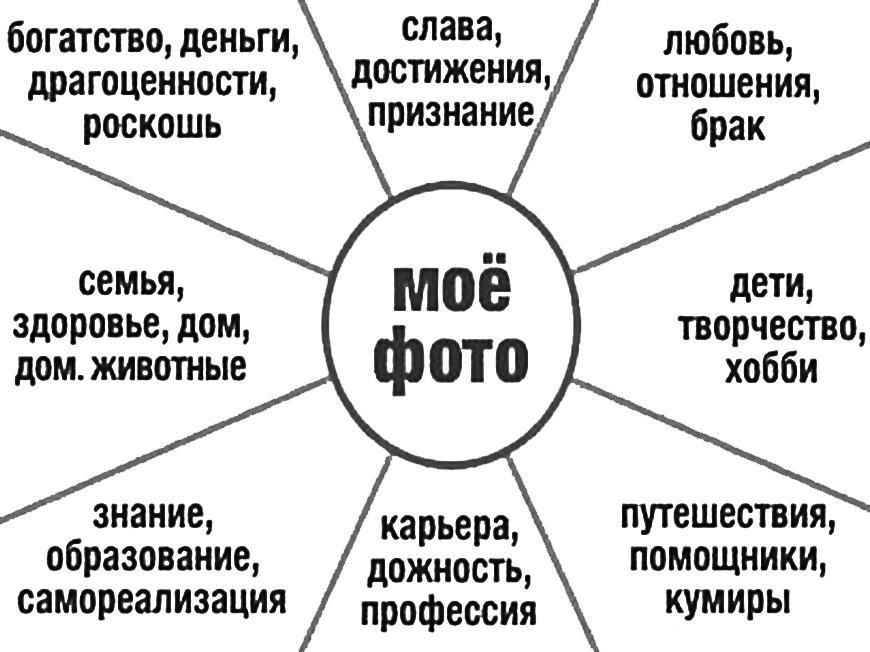 Карта желаний как выполнить