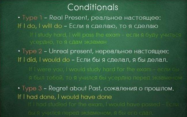 Вся грамматика Английского всего лишь в одной шпаргалке